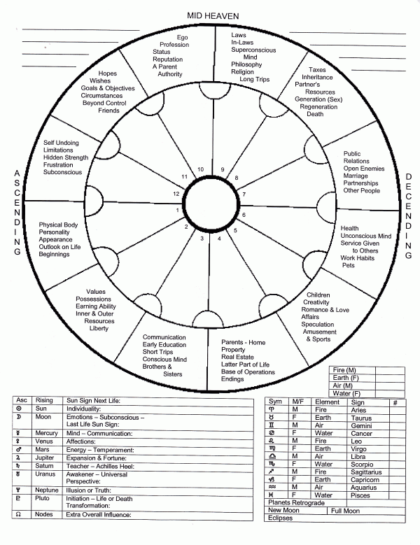 Blank Natal Chart With Wheel Modalities Numerology Calculation Numerology Natal Charts
