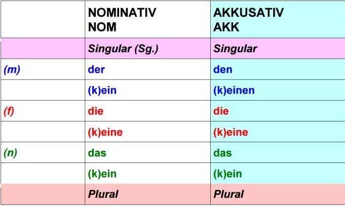 Signalwörter Deutsch