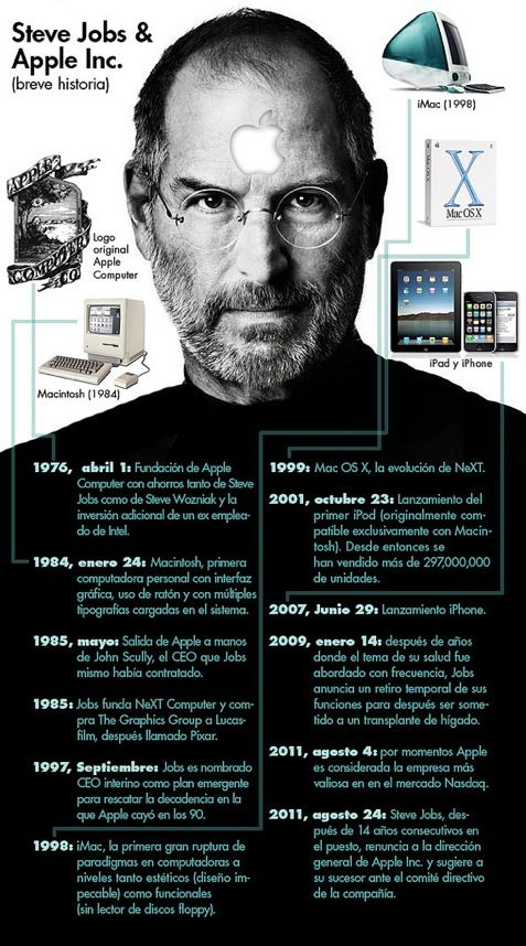 Infografia En Espanol Que Resume La Trayectoria De Steve Job Hasta