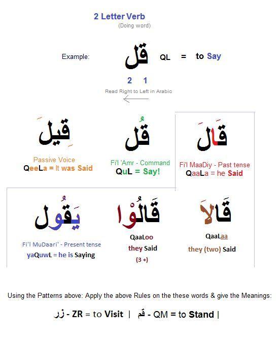 fue dicho (qeela) قيل ¡Di! (qul) قل él dijo (qaala) قال él está diciendo (yaquwl) يقول ellos dijeron (qaaloo) قالوا ellos dos dijeron (qaalaa) قالا