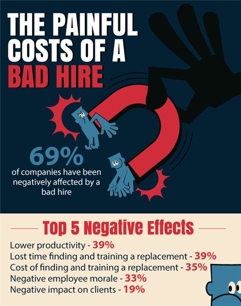 A bad hire can have a huge negative effect on your