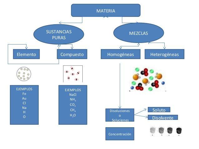 Se clasifica en Mezcla Sustancia Pura Pueden ser Homogénea - fresh tabla periodica de los elementos quimicos definicion