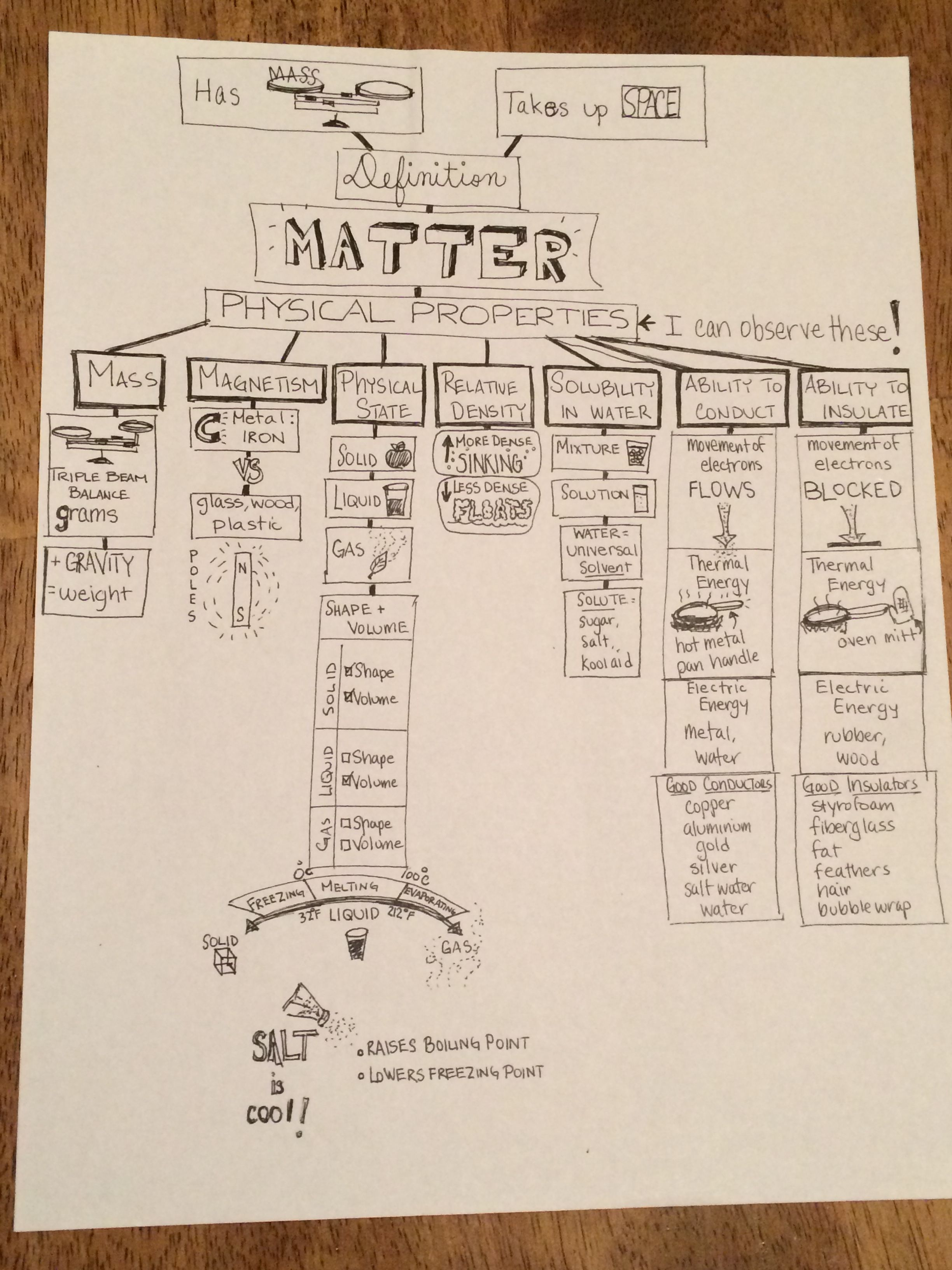 5th Grade Science Study Guide Properties Of Matter