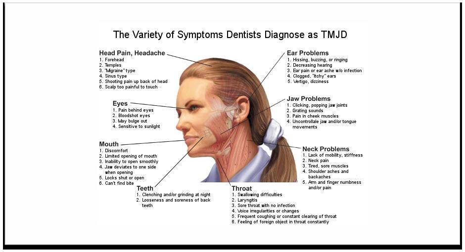 Headache facial pain sore throat cough