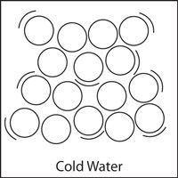 Diagram Showing Water Molecules In Cold Water With Images