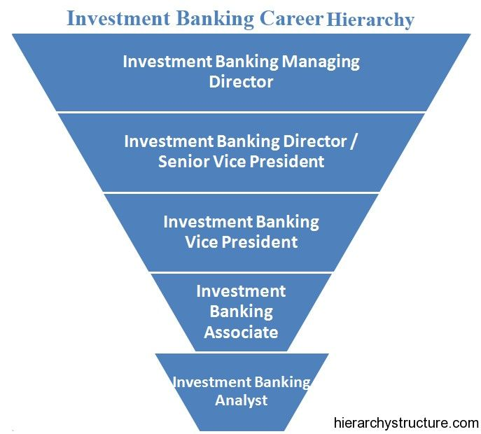 Investment Banking Career Hierarchy Investment Banking Career