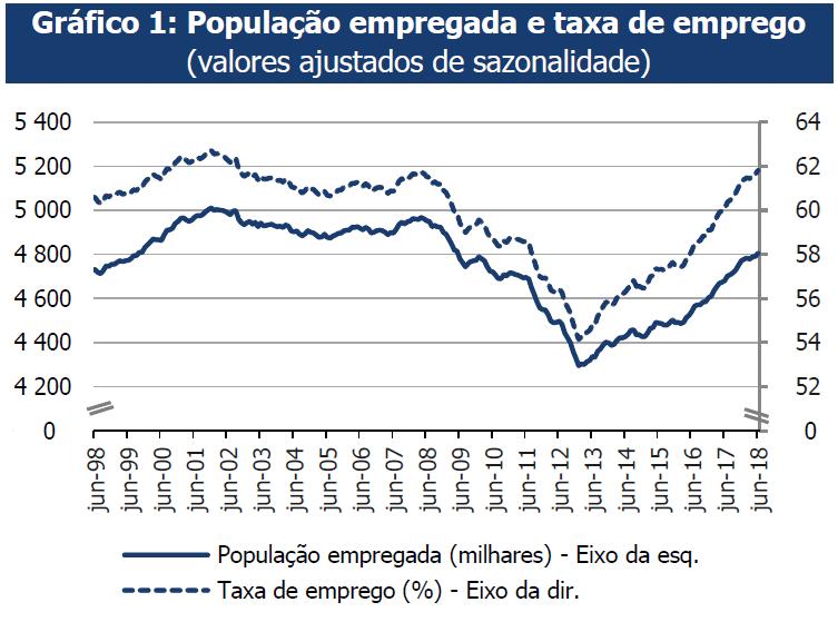 Taxa de desemprego abaixo dos 7 Finanças, Emprego, Economia