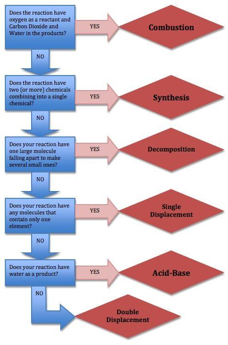 Chemistry Formula Sheet | Polyatomic Ions Chart | Chemistry