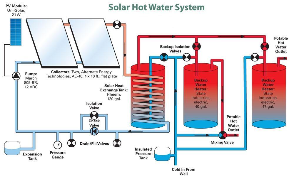 Solar Hot Water System Solar Heating Solar Hot Water System Solar Technology