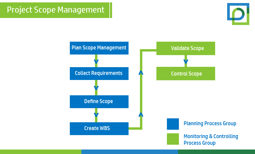 Project Scope Management Is Primary Knowledge Area Out Of Ten