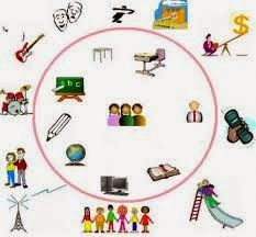 Madurez Escolar: Nichos de Aprendizaje...
