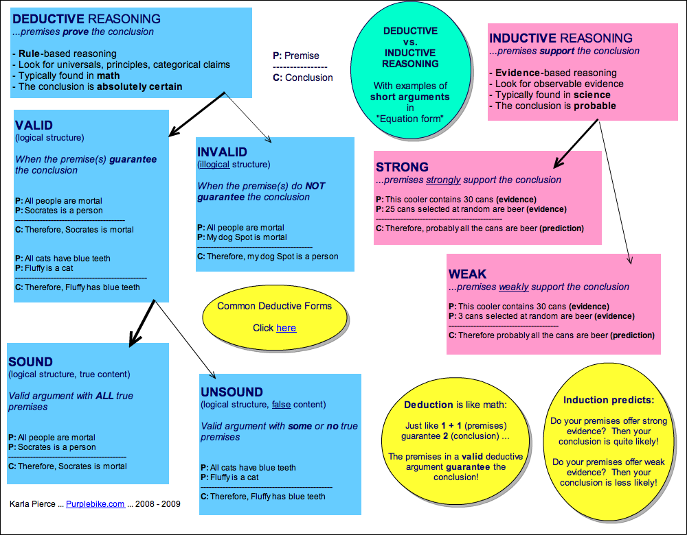 In Socrates Wake Concept Maps In Philosophy Courses Concept Map Philosophy Of Education Inductive Reasoning