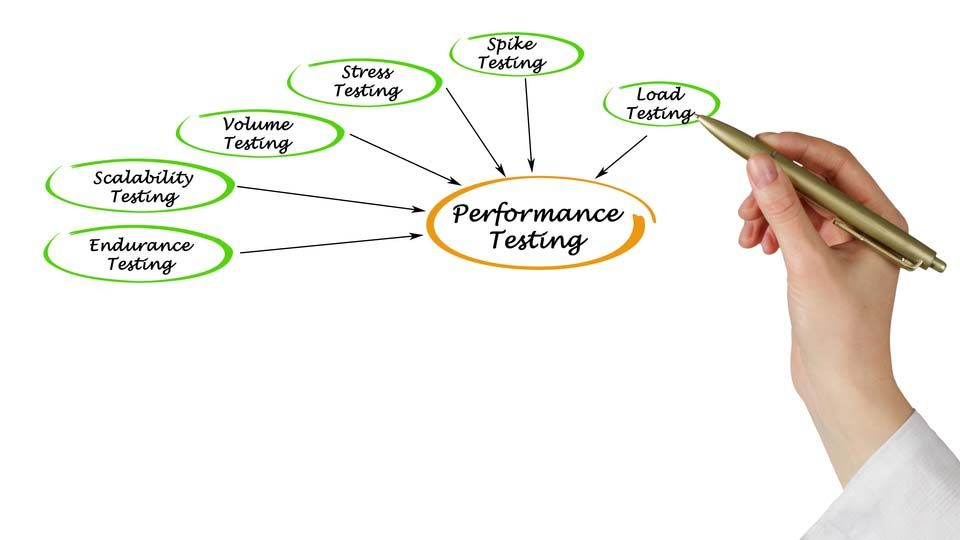 This article draws upon an example of performance testing