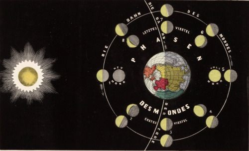 Transparent representation of the phases of the moon. Astronomischen Bilderatlas. 1851.