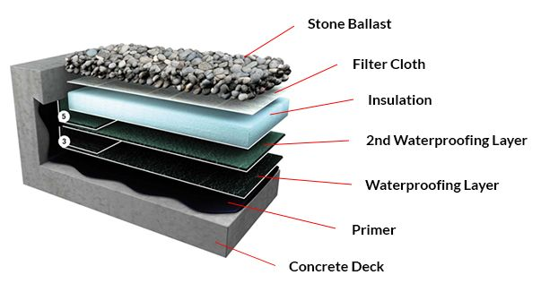 Inverted Membrane Roof The Purpose Of This Roof Is To