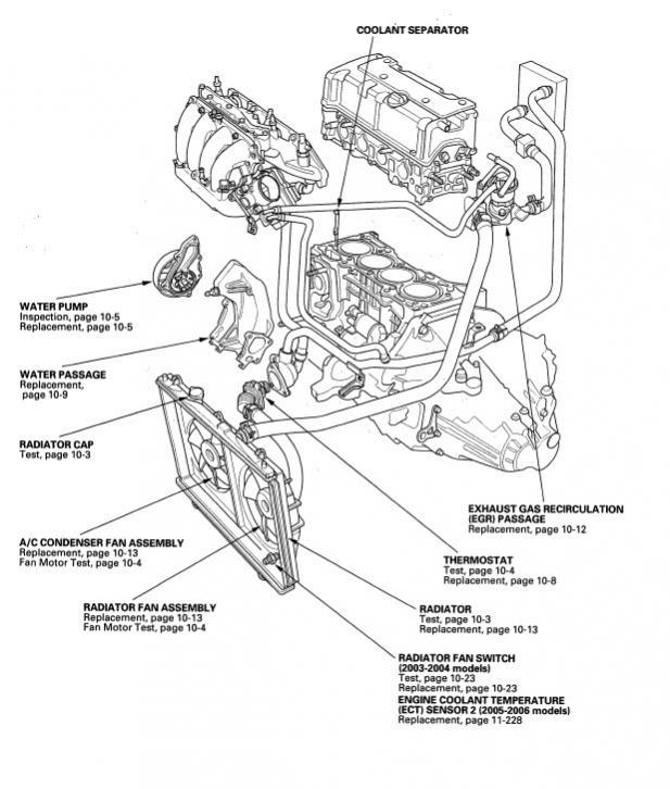 k24 coolant flow path help | Honda / Acura K20a K24a Engine Forum | Flow,  Electric water pump, Help | Acura K20a2 Engine Diagram |  | Pinterest