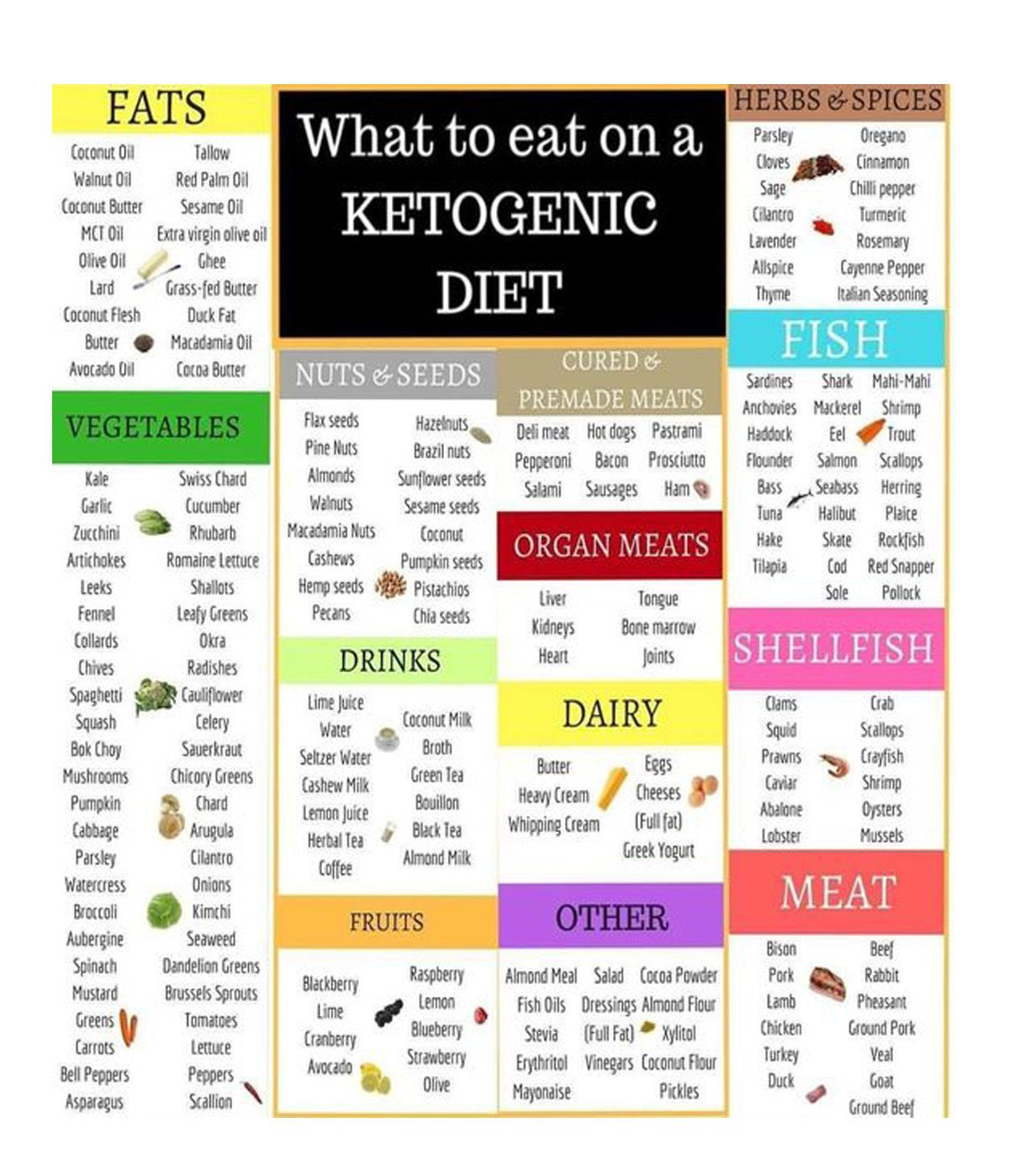 keto diet week one plan