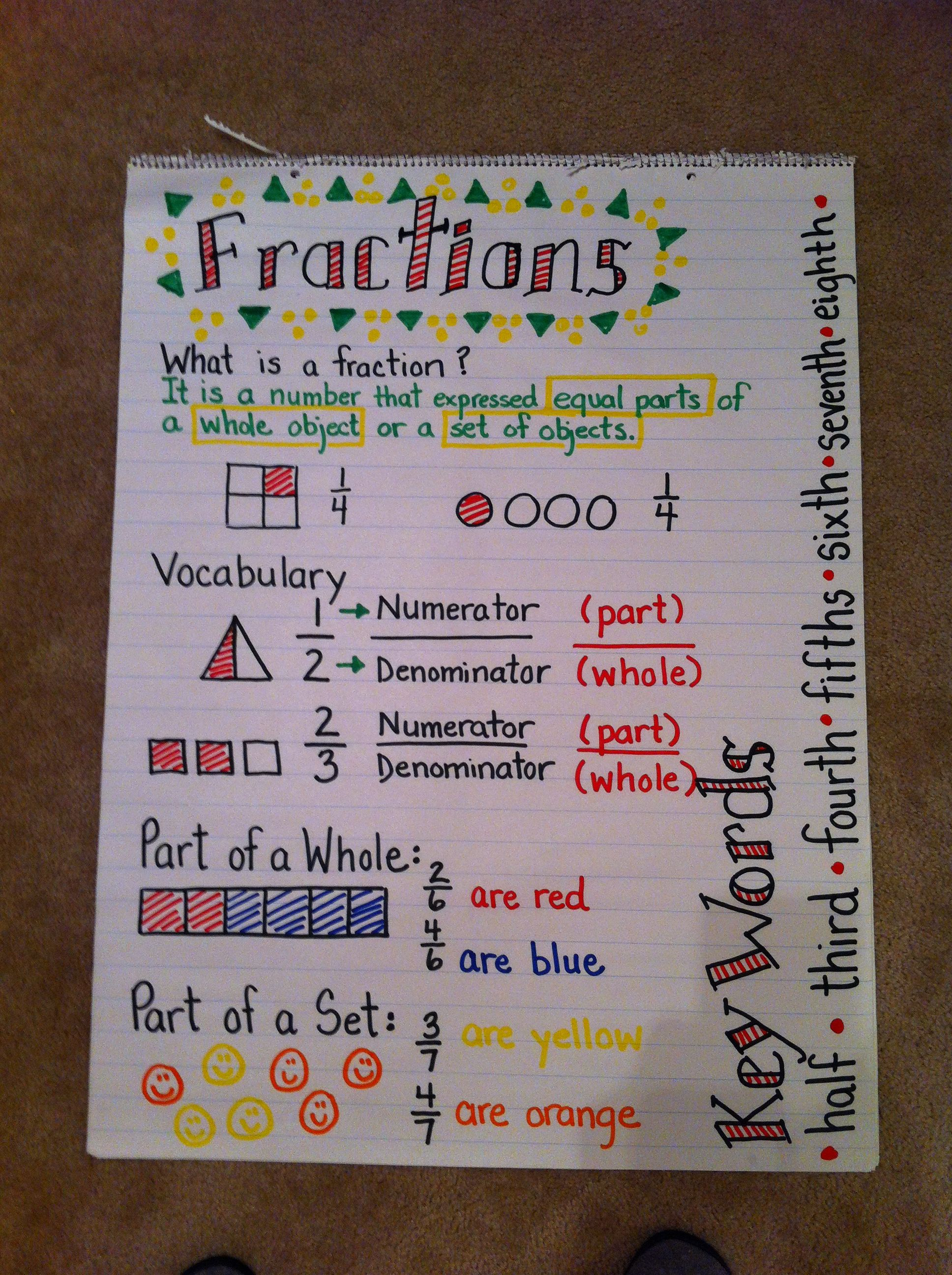 fractions anchor chart - simplify for 1st grade, but i like the