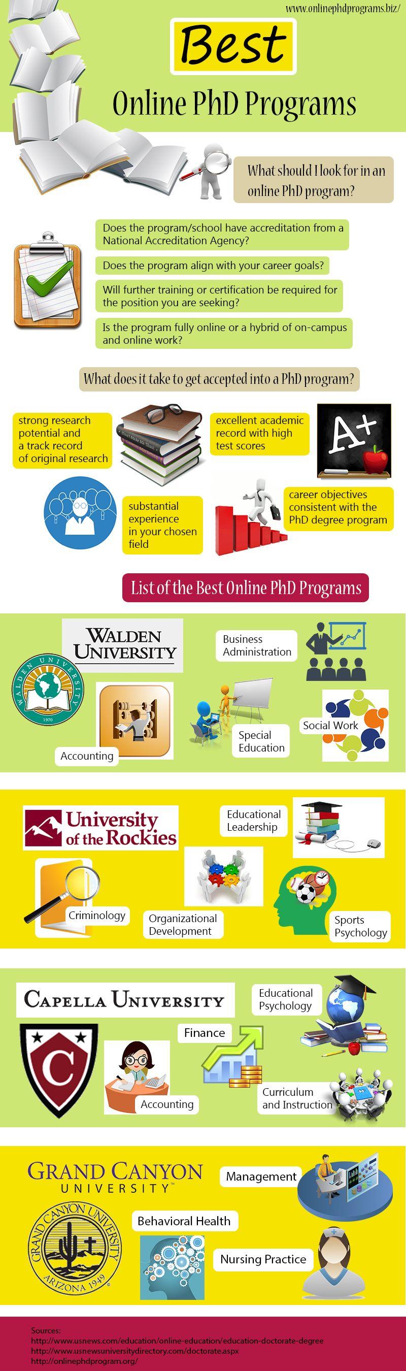 Best Online Phd Programs Infographic Online Phd Educational Infographic Phd In Education