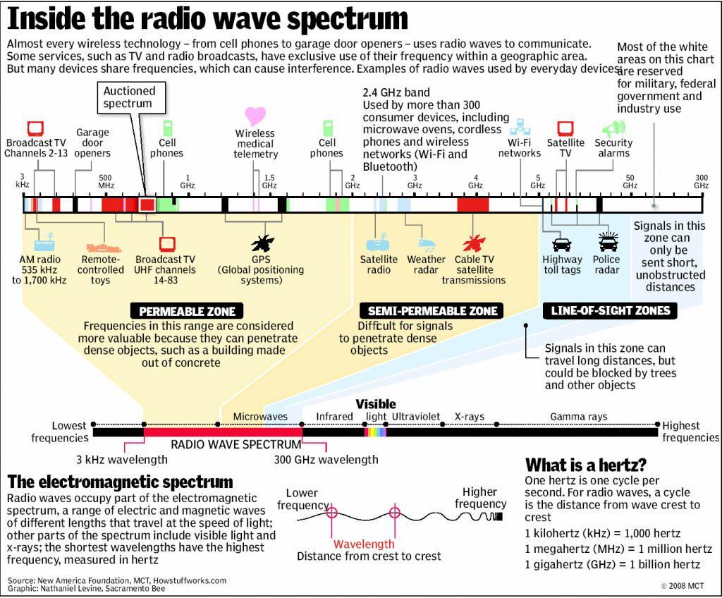 Inside The Radio Wave Spectrum A Simple Explanation Radio Wave
