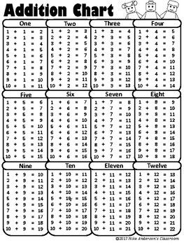 image relating to Addition Chart Printable titled No cost Printable Addition Charts matematika Addition chart