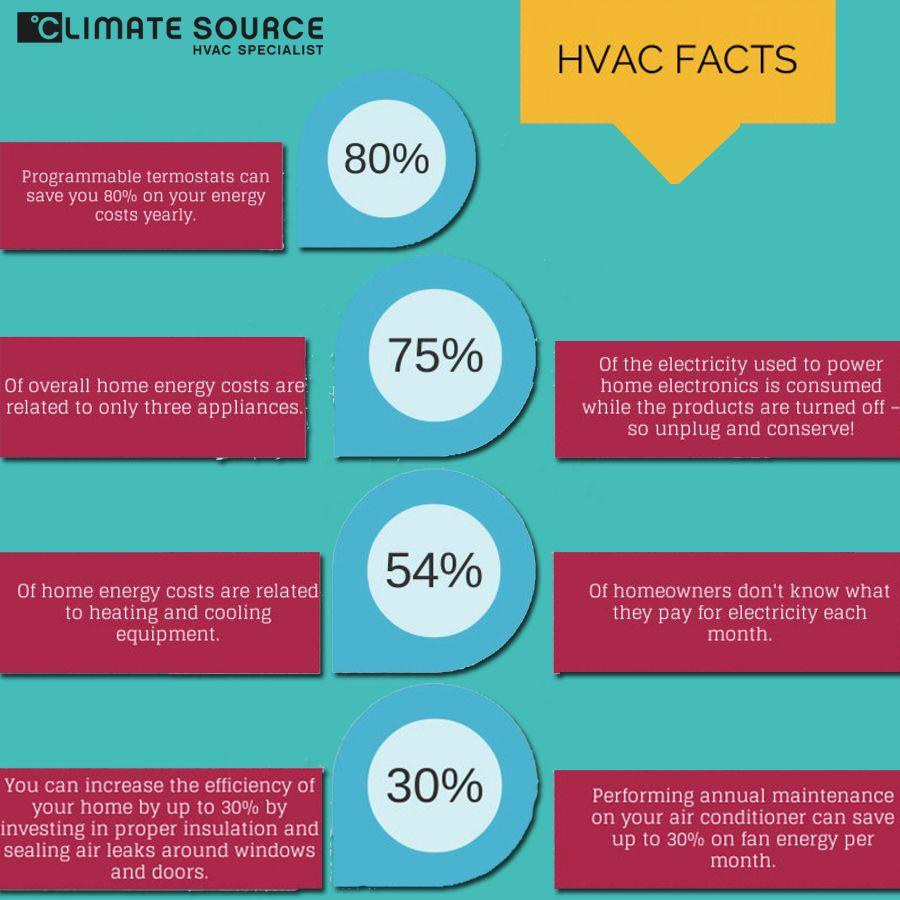 Take A Look On Hvac Facts Hvac Hvac System Facts