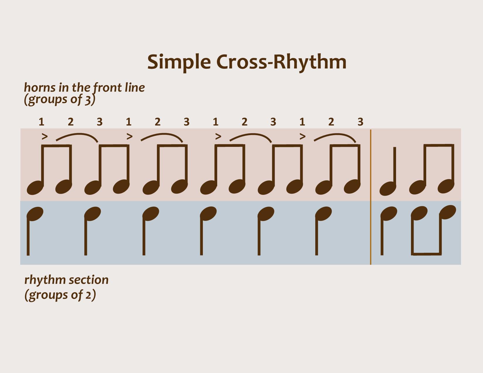 Rhythm And Jazz Syncopation And Cross Rhythm