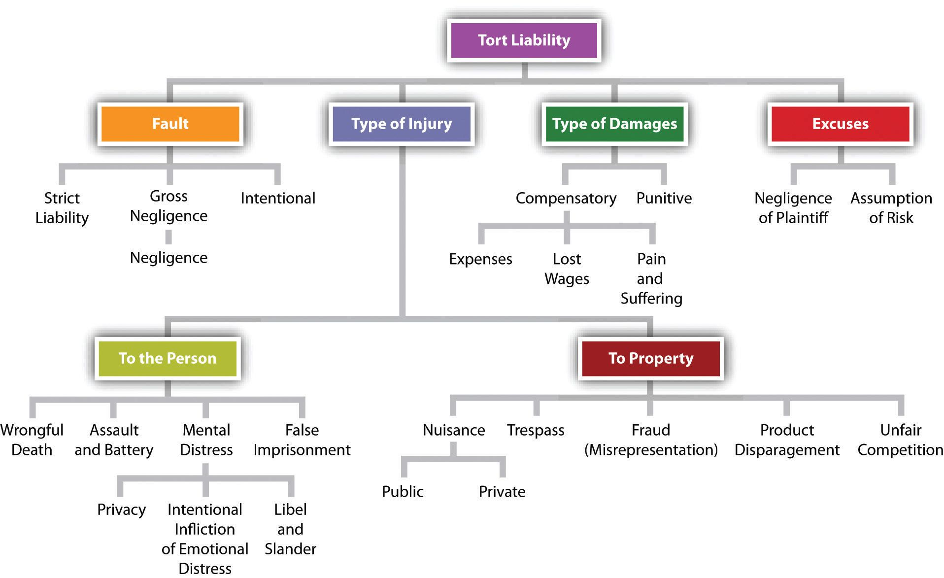 Purpose of Tort Laws Torts law, Vicarious liability