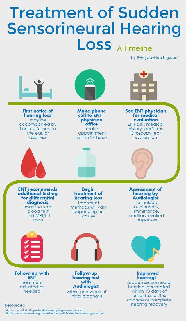 Sudden Sensorineural Hearing Loss Treatment Timeline