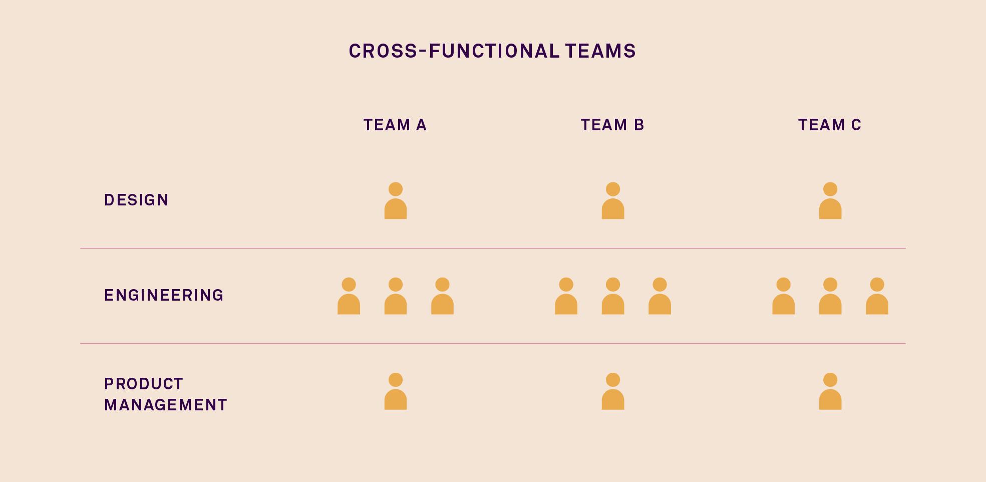 Where Should Designers Sit Making Cross Functional Design Teams Work Inside Intercom