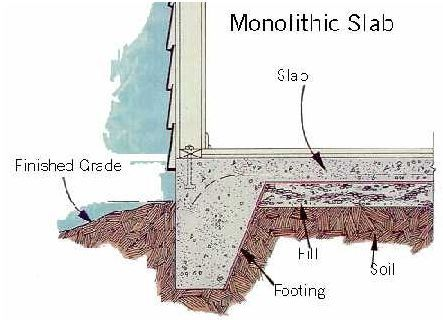 Concrete footings for a detached garage building for Cost of concrete foundation for garage