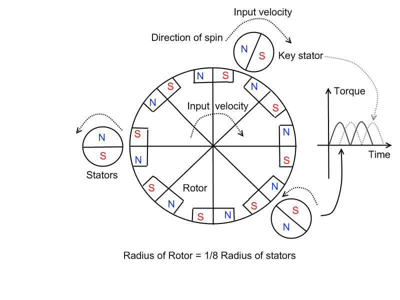 cd929cab67dae536b8f157d30e9140d8 magnetic motor cerca con google generator pinterest magnets