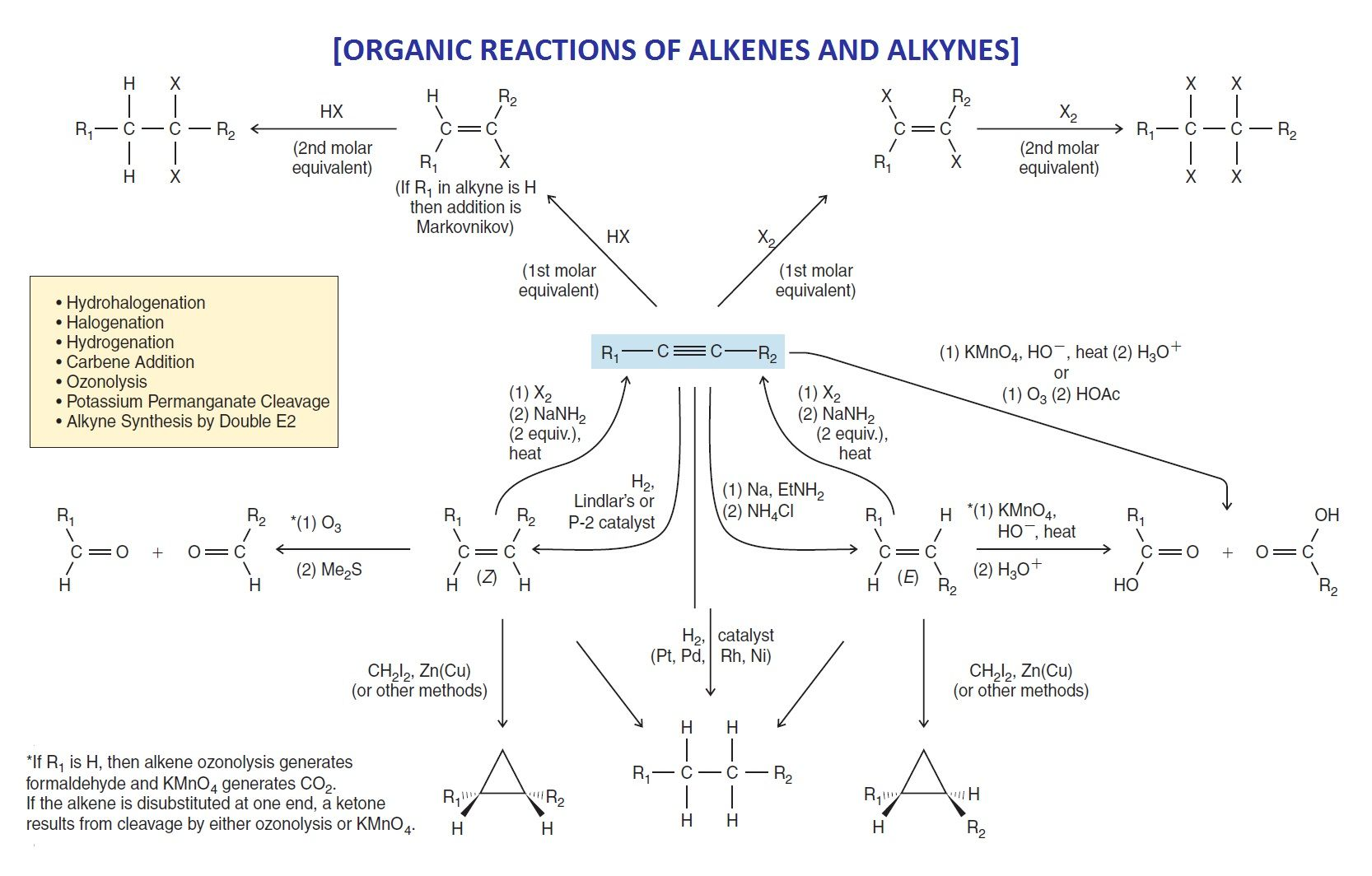 organic chemistry alkene and alkyne reactions chemistry