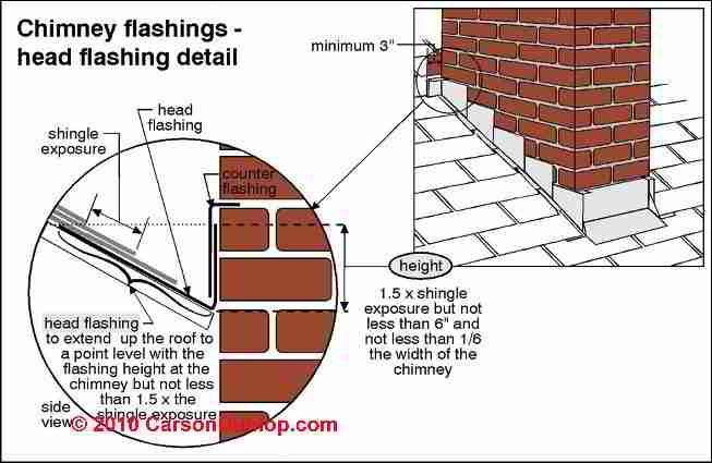 Pin On Chimney Flashing