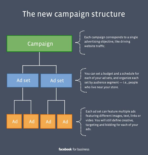 The New Facebook Ad Campaign Structure Here is What You Need to - copy blueprint social media marketing agency
