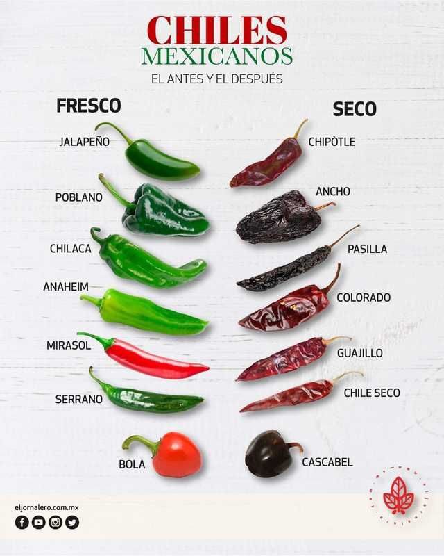 TIL Mexican chillies have different names depending on whether they are fresh or dried.