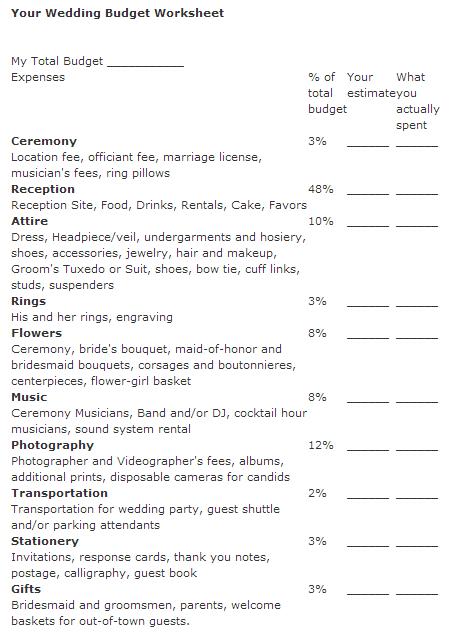 How to Create a Wedding Budget   Wedding budget worksheet ...