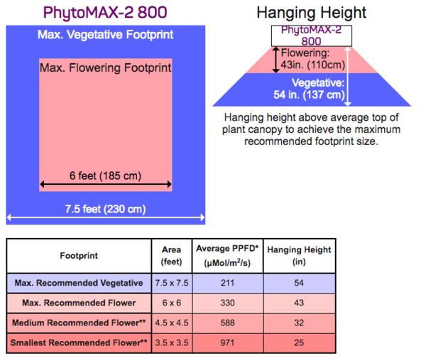 Black Dog Led Phytomax 2 800 Led Grow Light Par Chart Footprint And Hanging Height