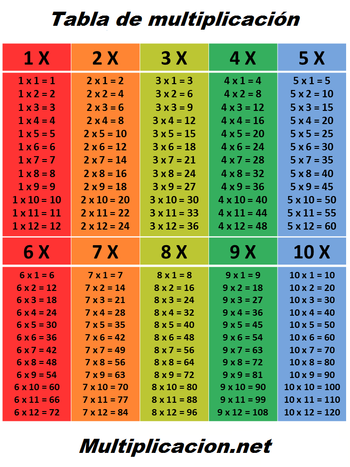 Tabla De Multiplicacion Png 720 960 Tablas De Multiplicar Aprender Las Tablas De Multiplicar Tablas De Multiplicación