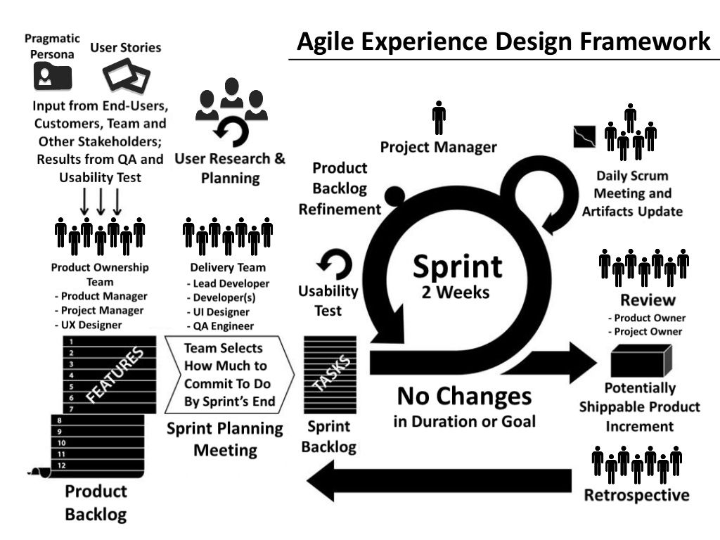Agile experience design framework education pinterest template agile experience design framework business architecturedesign wajeb Image collections