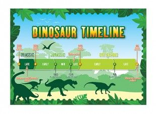 This timeline can be used to view the Triassic, Jurassic ...