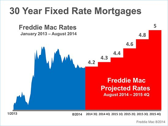 Where Are Mortgage Rates Headed Mortgage Rates Mortgage Rate