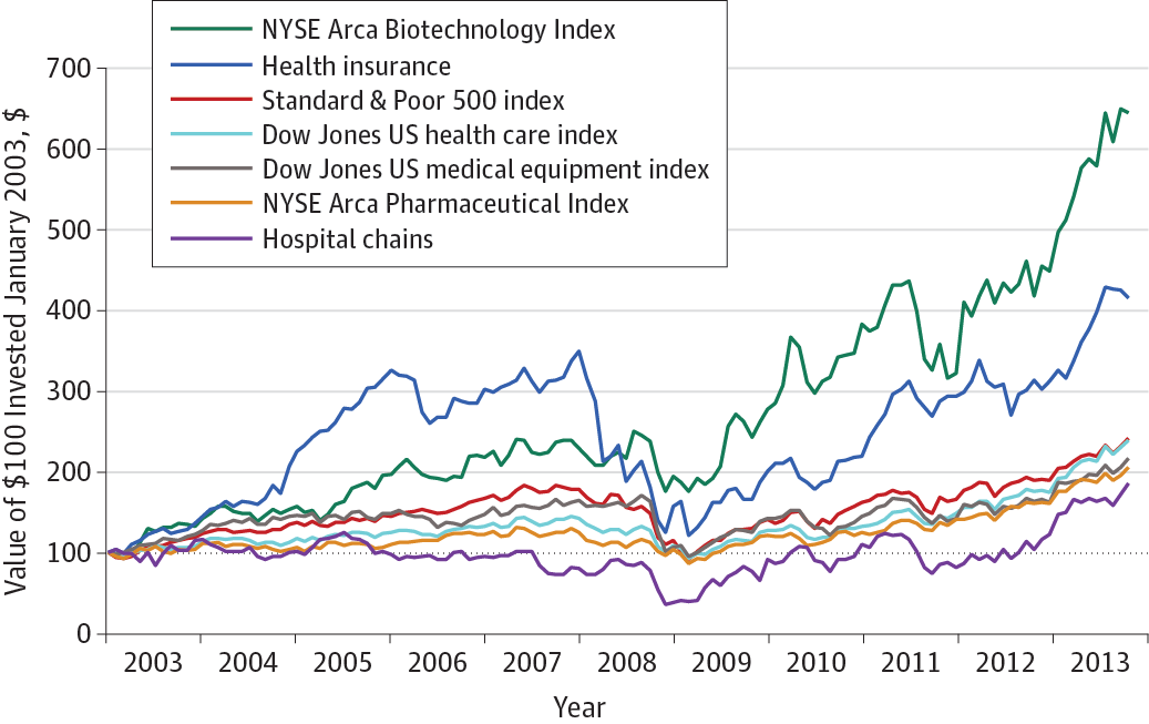 Performance Of Biotechs By Market Medical Research Medical Us