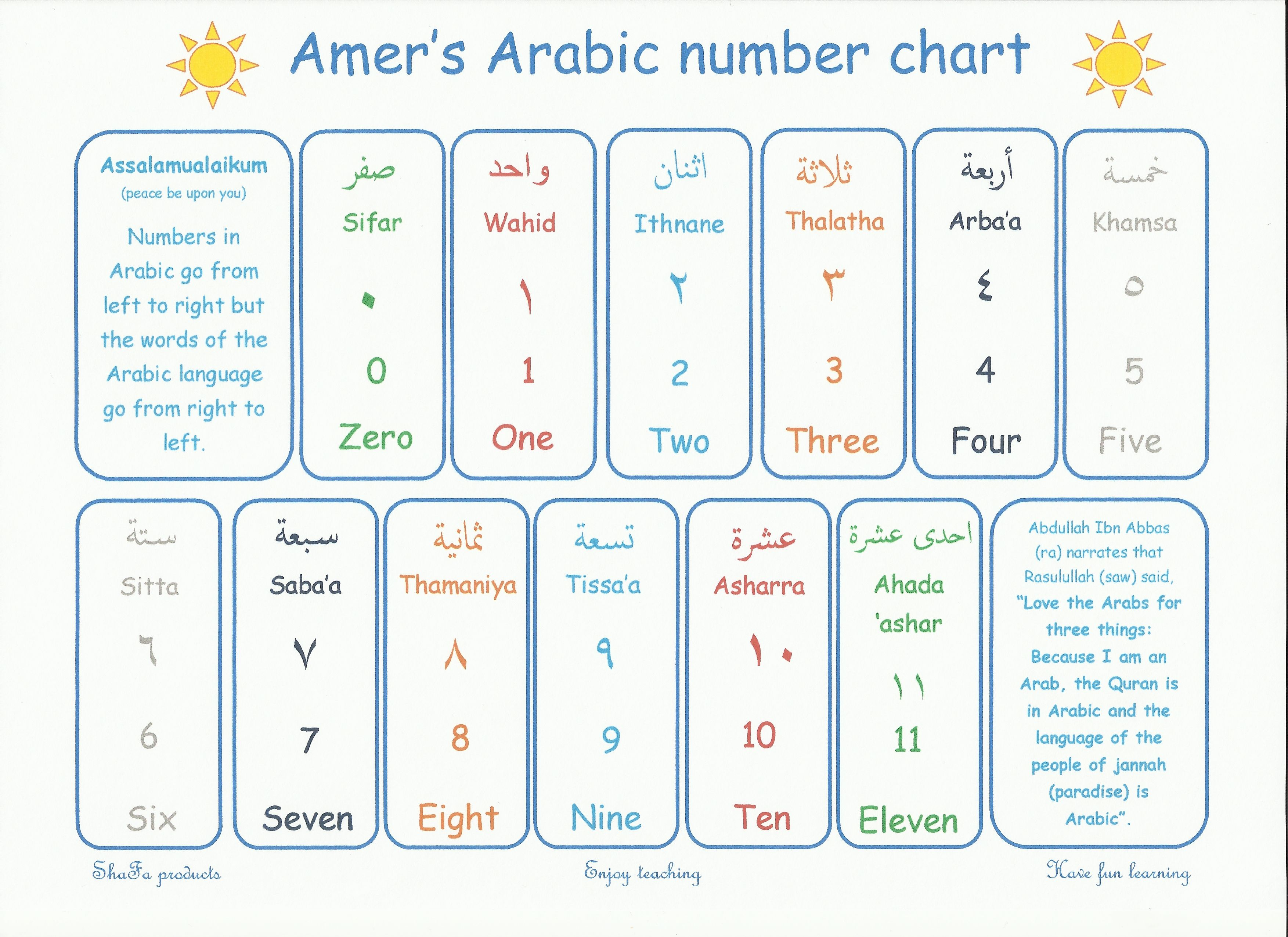 Shafa Arabic Numbers Up To 10 Poster Amer S Arabic Number