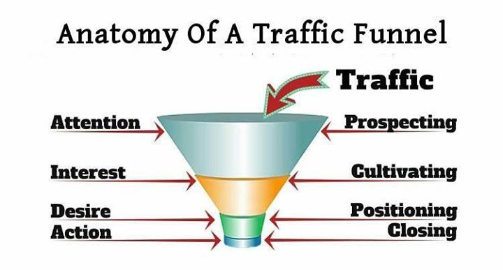 Traffic Funnel UX: Keeping It Real  http://buff.ly/2uVYEdn