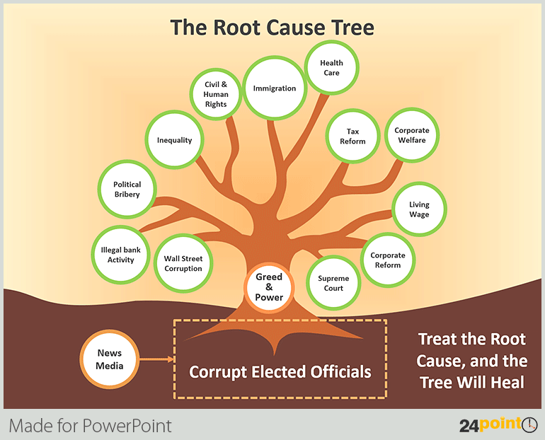 Tree Diagrams for your PowerPoint Presentations – Simple and