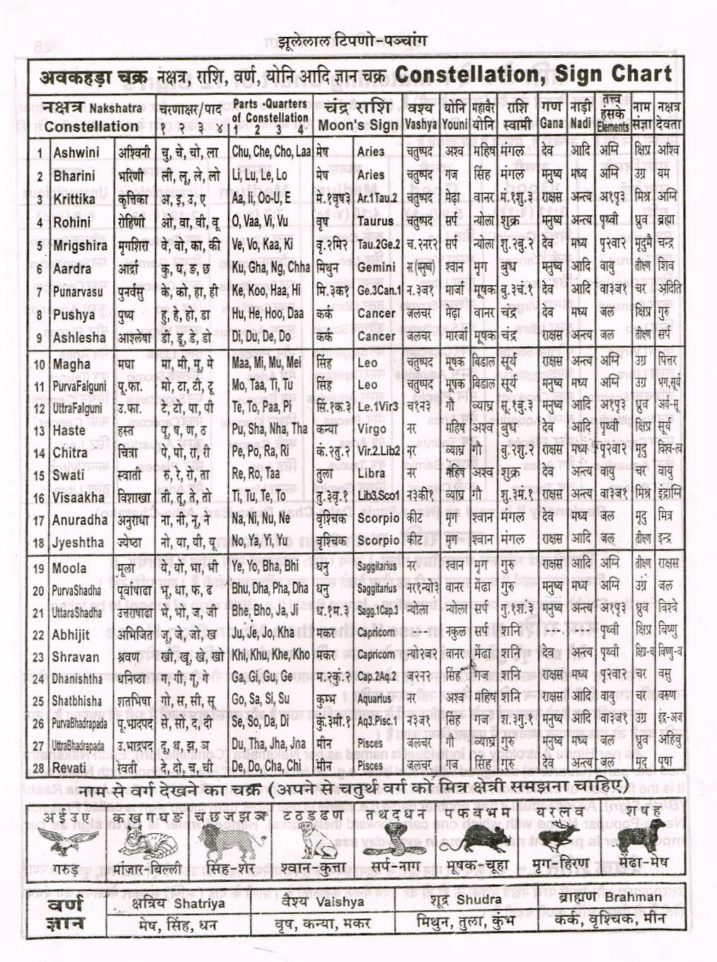 Astrological chart hindi hindi pinterest chart astrological chart hindi nvjuhfo Images
