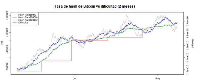 Dificultad De Minería De Bitcoin En Qué Consiste Minería Bitcoin Cadena De Bloques Significas Mucho Para Mi