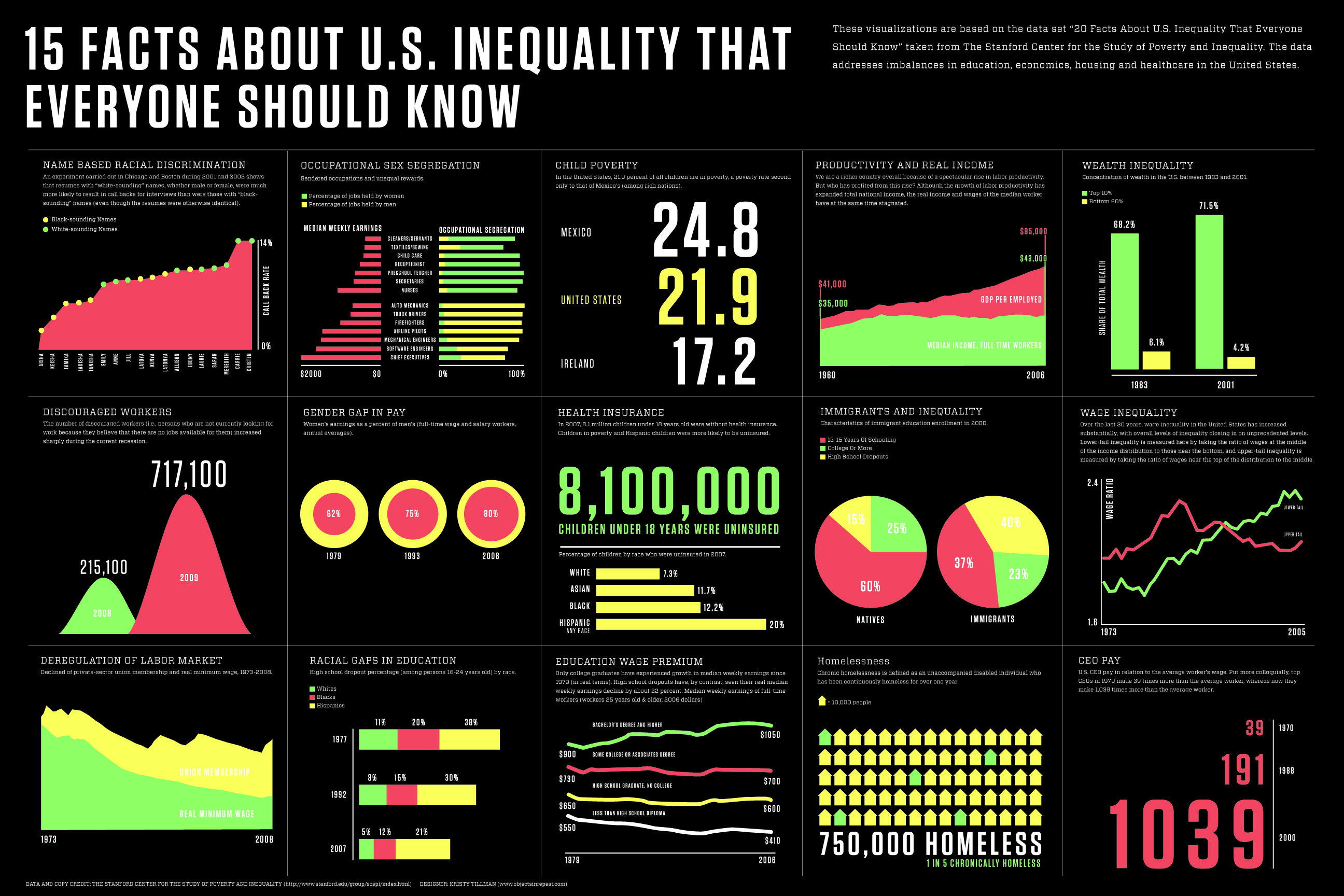 Infographic Of The Day 15 Facts About America S Income Inequality Facts About America Inequality Infographic