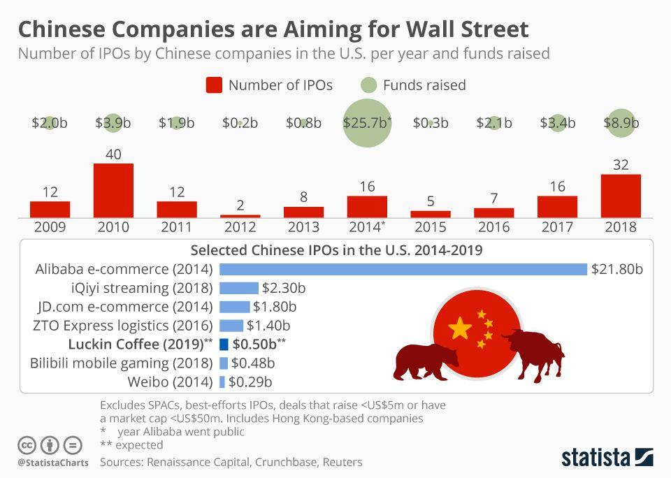 Chinese Companies Take Aim At Wall Street Geldanlage Finanzen